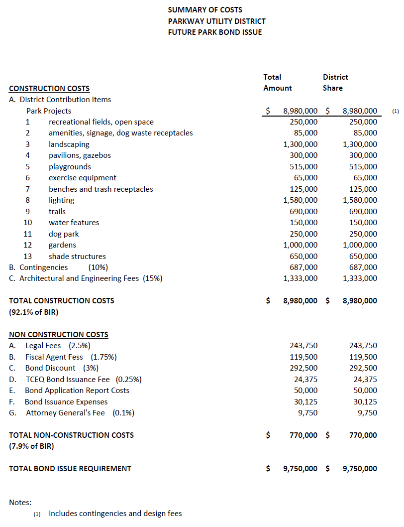 Table: Summary of Costs - Future Park Bond Issue